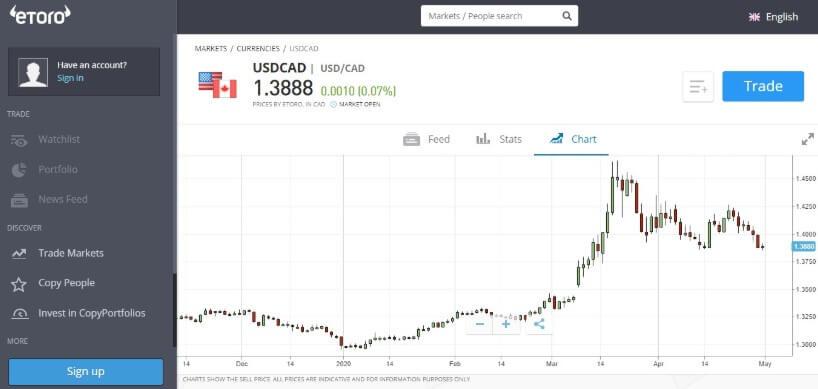 Malaysia forex trading on eToro