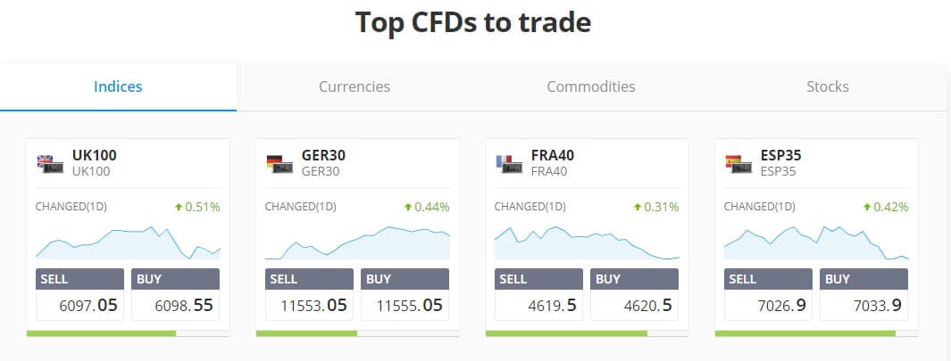 Buy CFDs and Trade