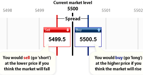 Illustration of how spread betting works with buy and sell buttons