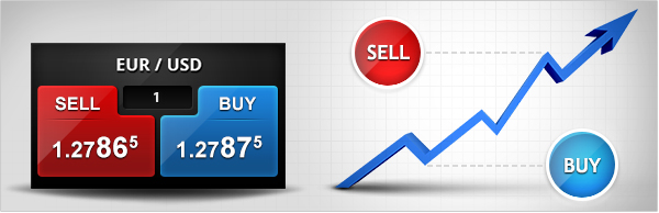 Buy/sell buttons of EUR/USD pair indincating spread betting