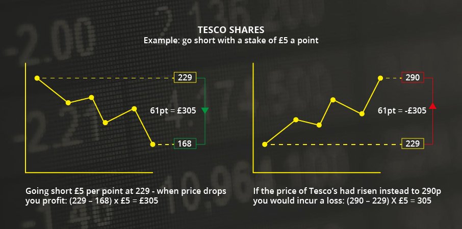 Graphical representation of Tesco Share performance