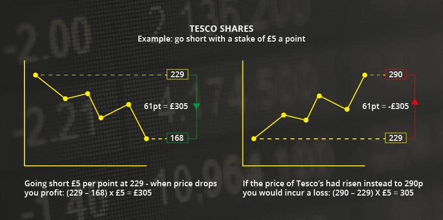 spread betting defined