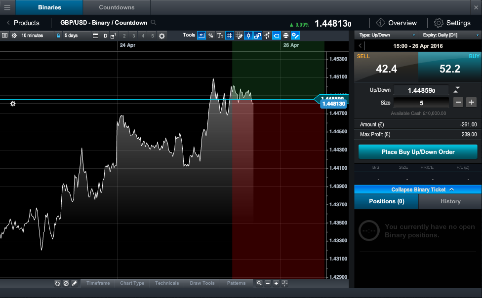 Sample trading chart