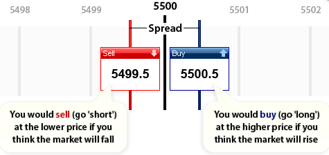 Illustratin of how spread betting works