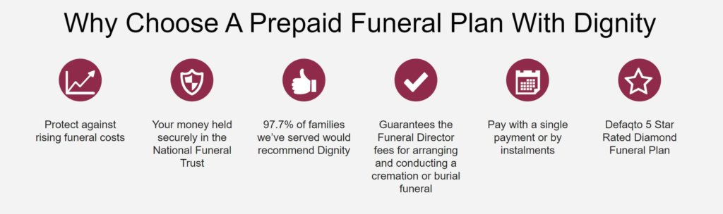Dignity Funeral Plans Review...