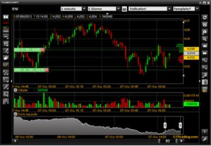The PowerDesk charting platform from Fineco Bank