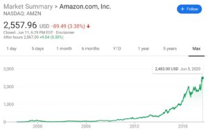 Amazon share price chart