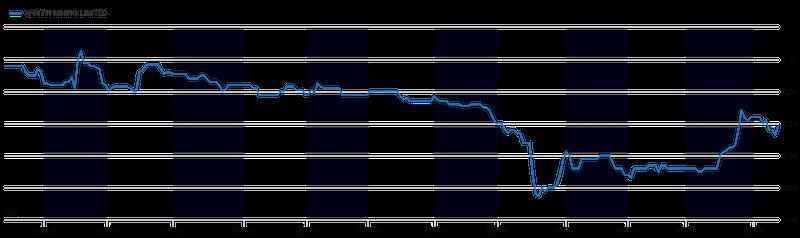 AfriTin Mining Ltd (LON: ATM) 1 Year Chart