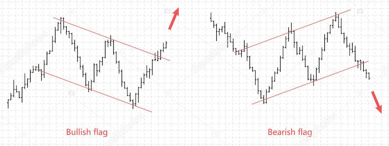 Bull/Bear Flag Pattern