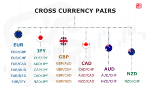 Minor currency pairs