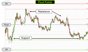Pivot points trading strategy
