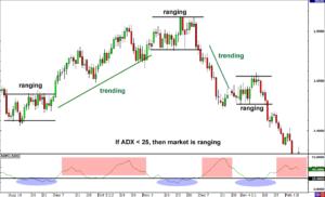 Range-based forex trading strategy