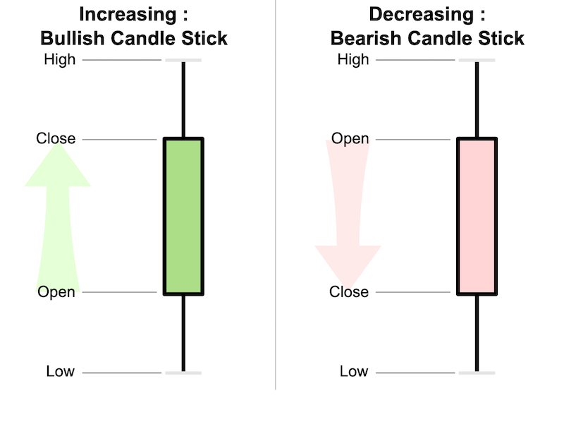 Candlestick chart day trading