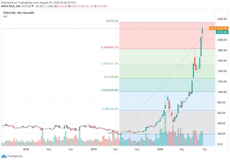 Tesla Chart 1 Week Fibonacci
