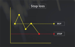 Set a stop loss order for CFD trading