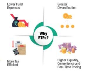 Benefits of ETF trading UK