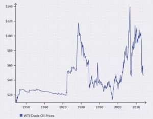 Oil Historical Price Chart