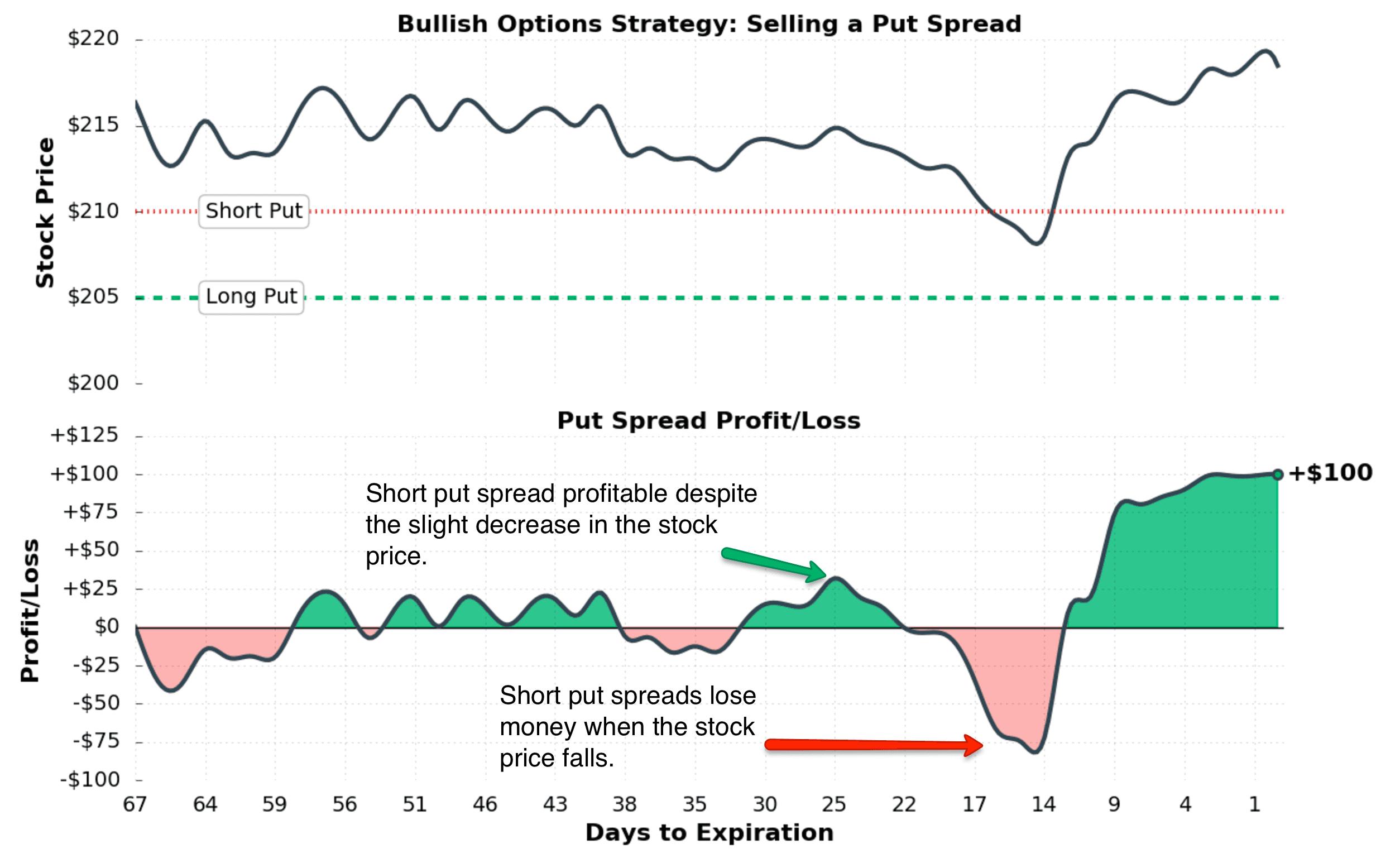 UK options trading strategies