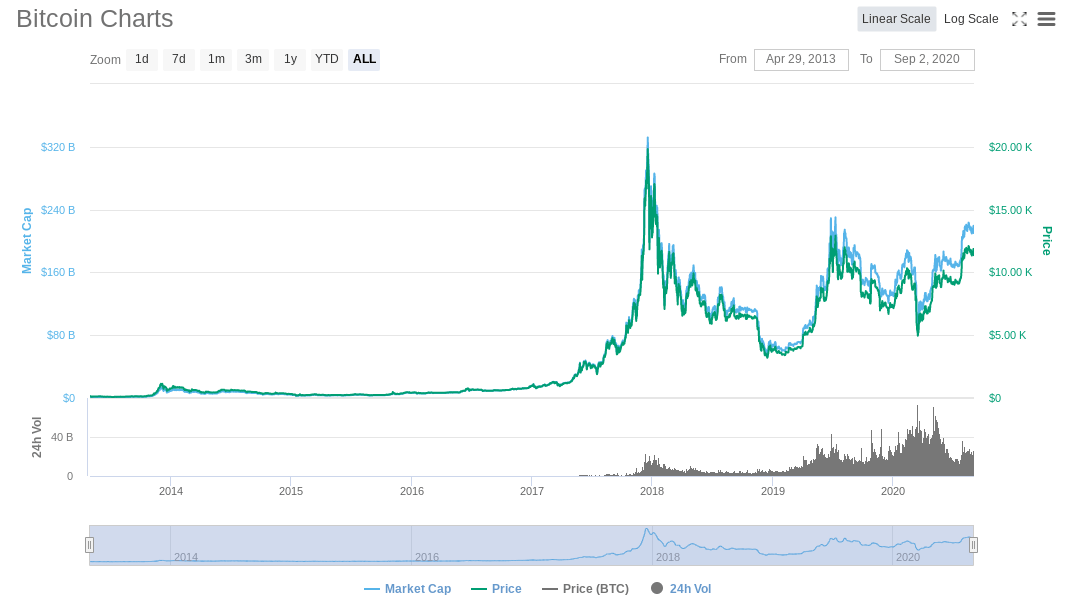 invest in Bitcoin long-term