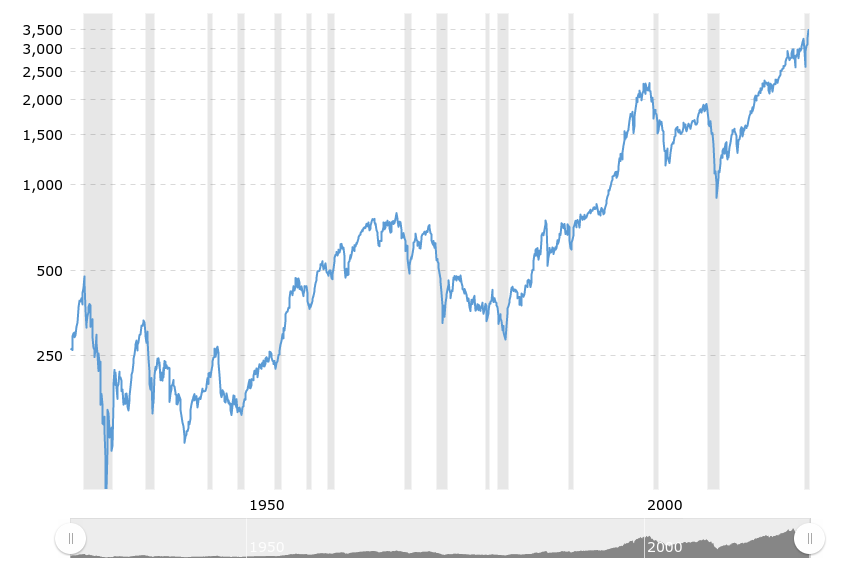 S&P 500 Index chart since inception