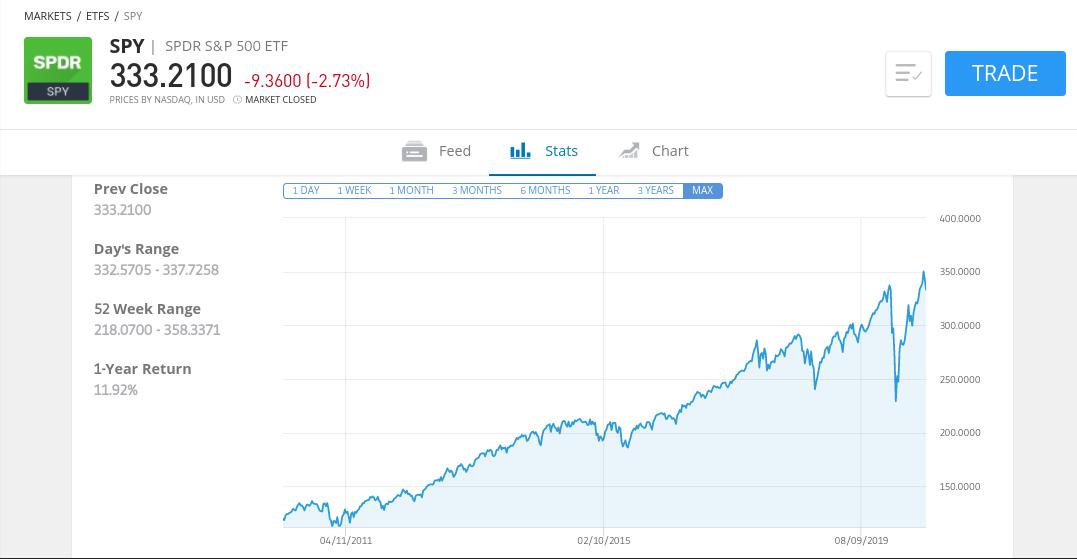 SPDR S&P 500 Index