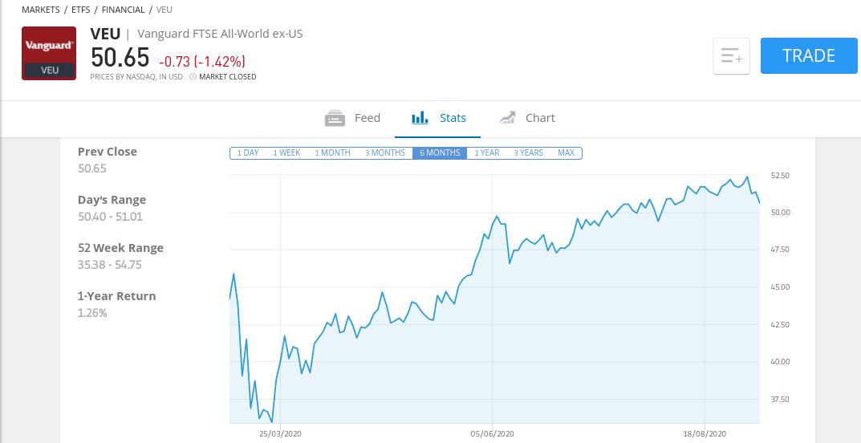 FTSE All-World UCITS ETF