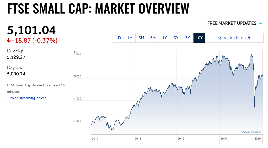 FTSE SmallCap Index