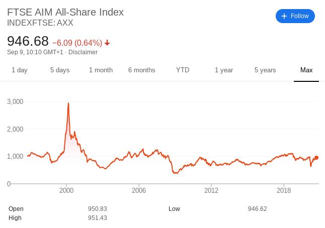 index fund bear market