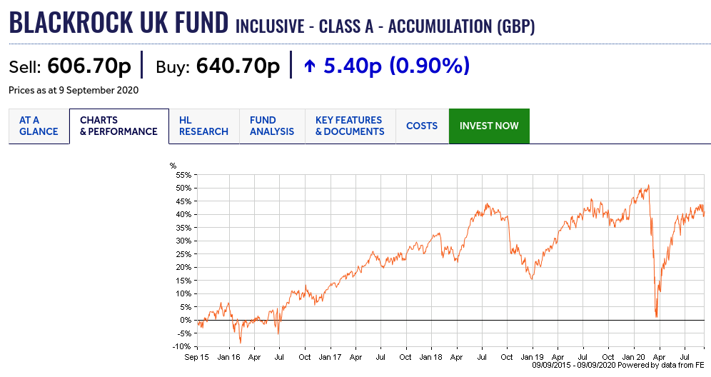 Blackrock UK Fund