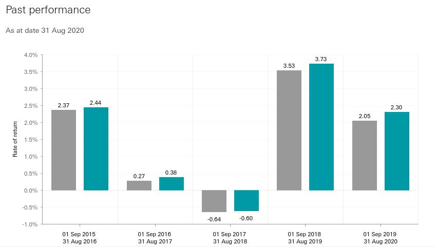 Global Short-Term Bond Index Fund