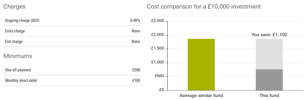 How much do Vanguard funds cost?
