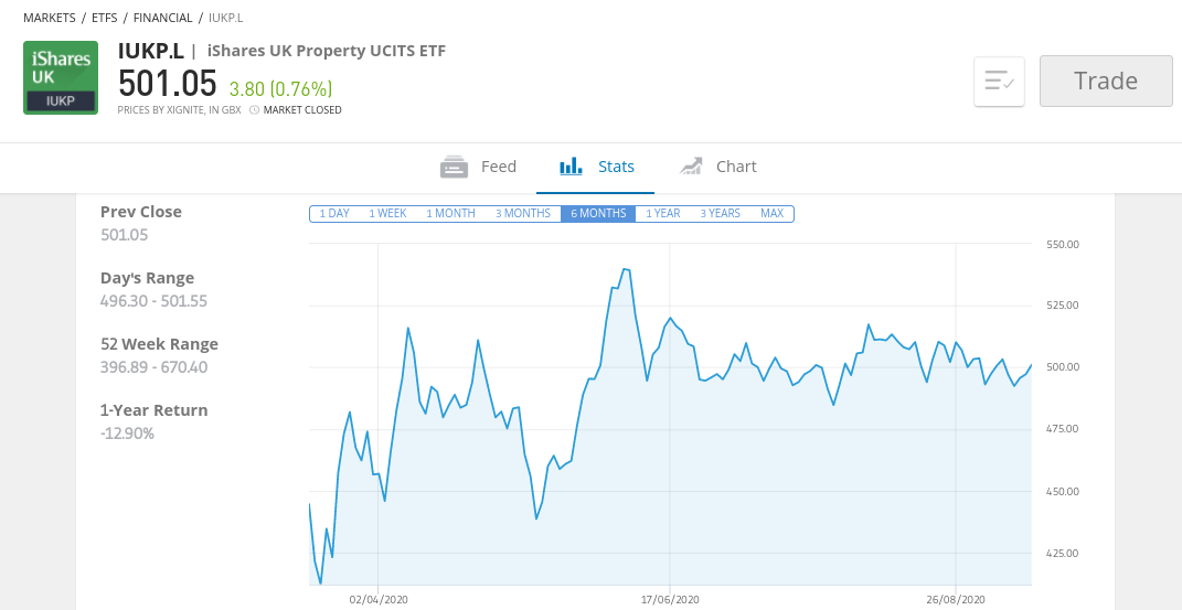 iShares UK Property UCITS ETF