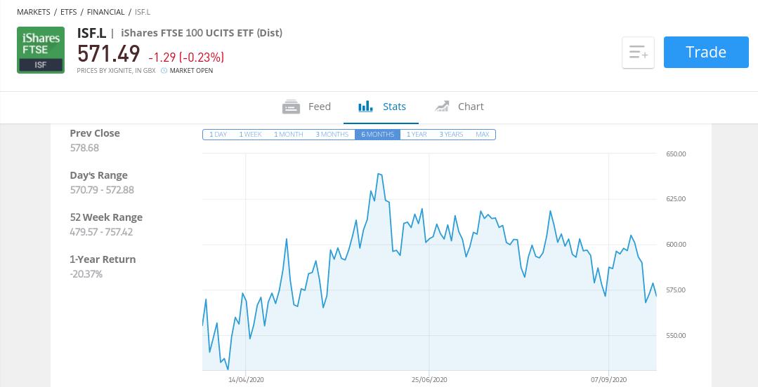 iShares FTSE 100 UCITS ETF