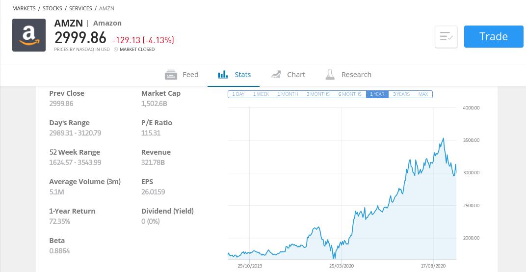 Amazon stock price 2020