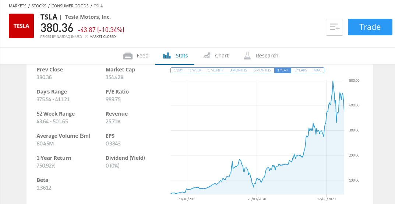 Tesla stock price 2020