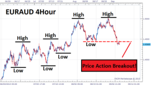 Price action trading UK example