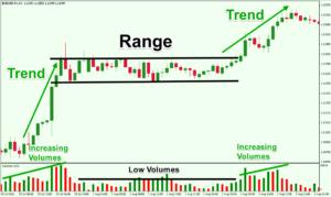 Range trading commodities