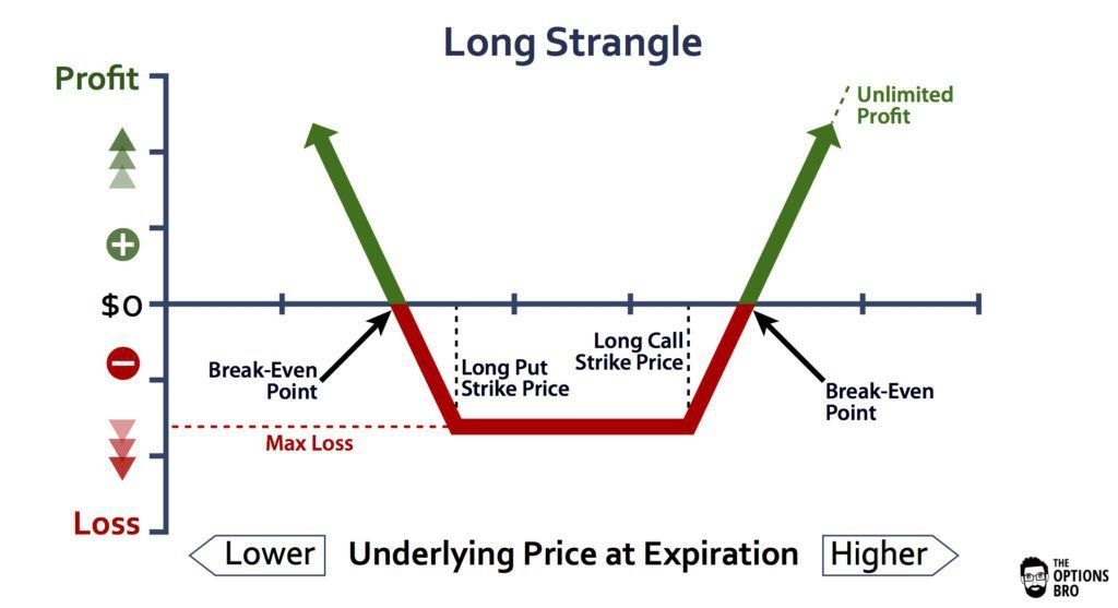 long Straddle Strategy