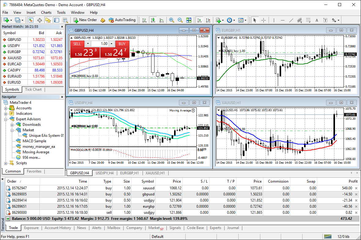 Learn technical analysis on MT4
