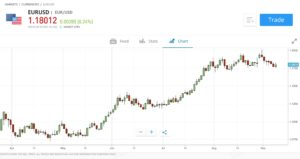 Price action trading on eToro