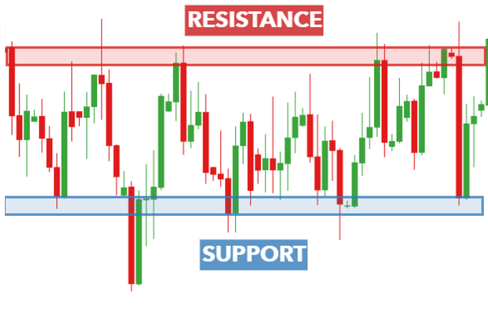 support and resistance gold trading