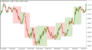 Swing trading strategy ETF