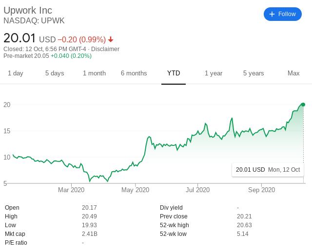 Upwork share price