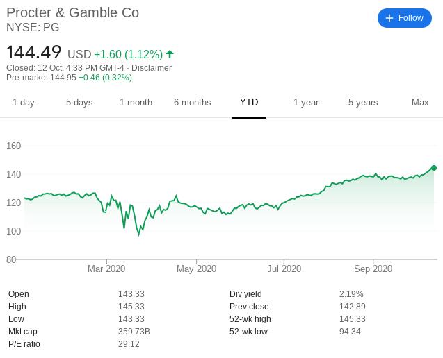Procter & Gamble share price