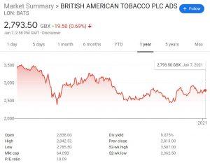 BATS Stock Price Chart