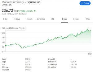 Square Stock Price Chart