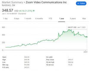 Zoom Stock Price Chart
