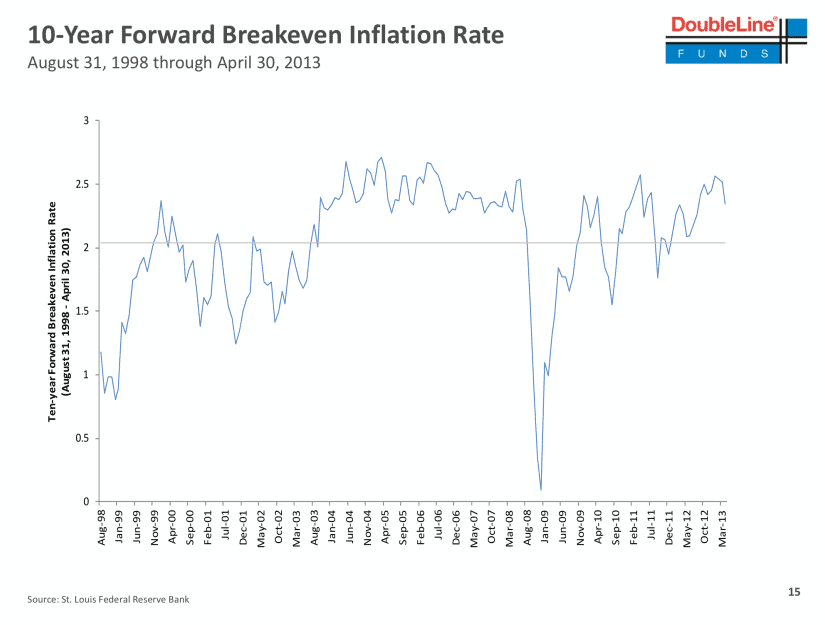 10 year breakeven rate