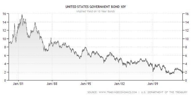 US Government 10 year bond