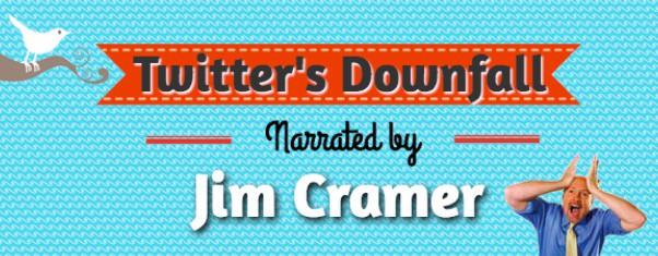 Jim Cramer's Twitter Inc Story